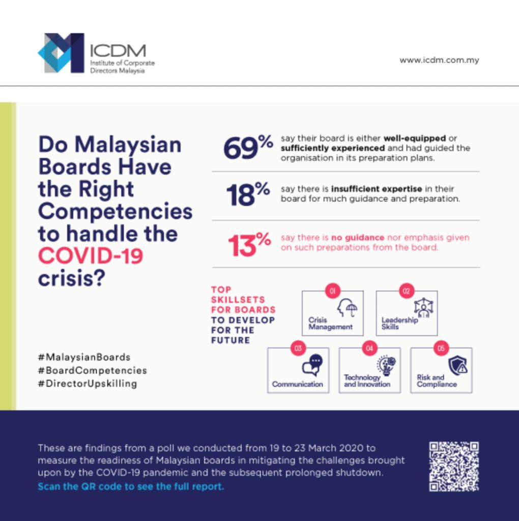 MALAYSIAN BOARDS DIRECTORS PREPAREDNESS FOR COVID 19 Press Release content 3