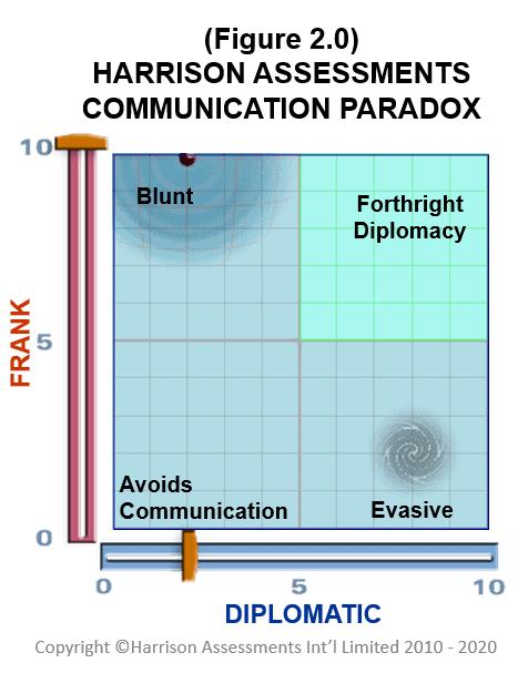 ha paradox 2