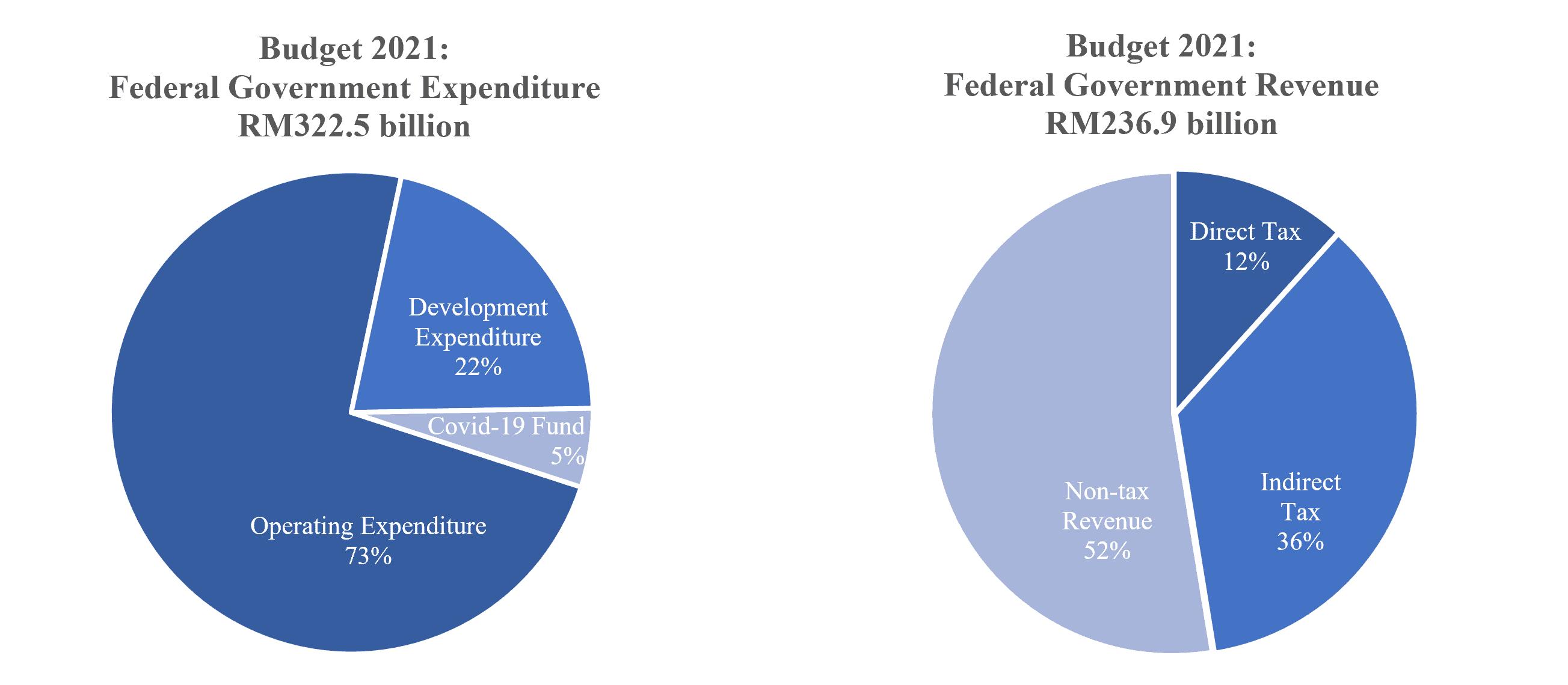 budget2021 img1
