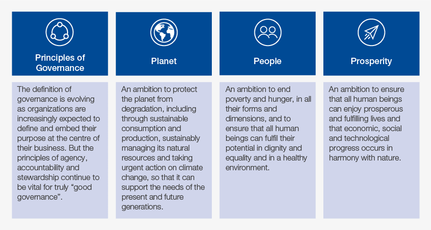 WEF IBC Measuring Stakeholder Capitalism Report 2020 4 Pillars 01