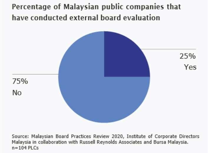 Board in Malaysia 3