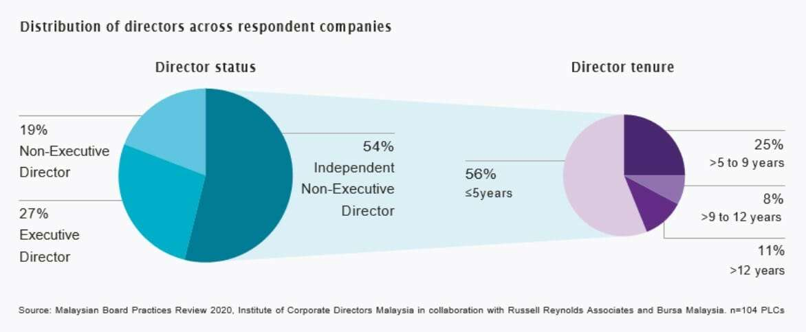 Boards in Malaysia 1